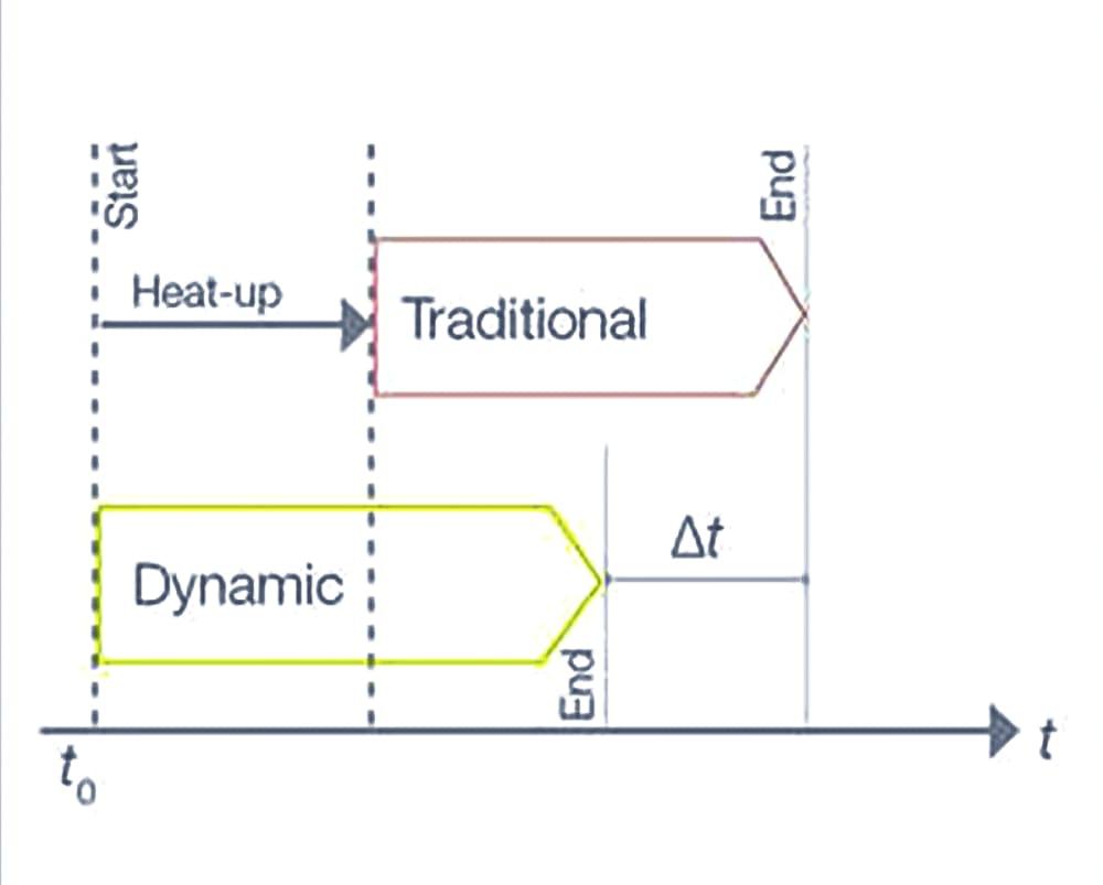 Dynamic distillation